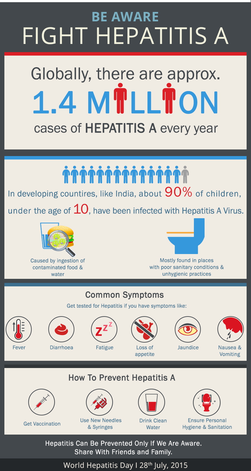 Hepatitis A A Common Health Problem During Monsoon