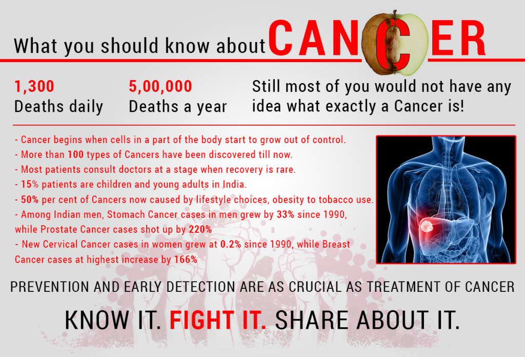 What you should know about Cancer